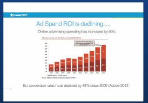 ad spend roi is declining